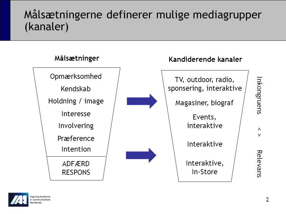 Målsætningerne definerer mulige mediagrupper (kanaler)