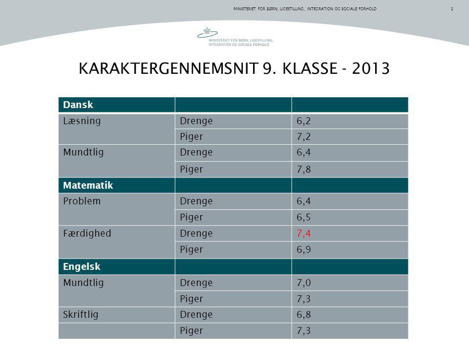 KARAKTERGENNEMSNIT 9. KLASSE - 2013