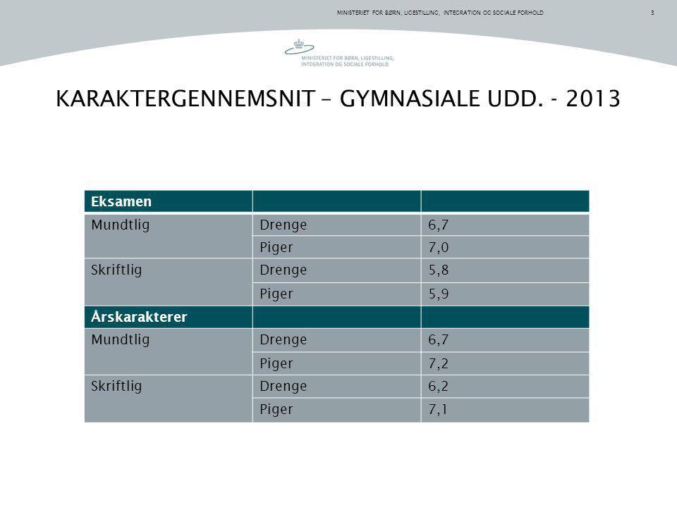 KARAKTERGENNEMSNIT – GYMNASIALE UDD. - 2013