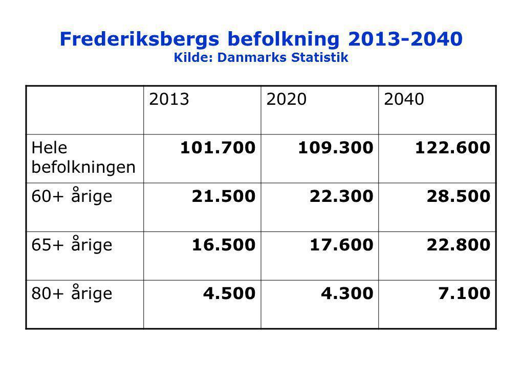 Frederiksbergs befolkning 2013-2040 Kilde: Danmarks Statistik