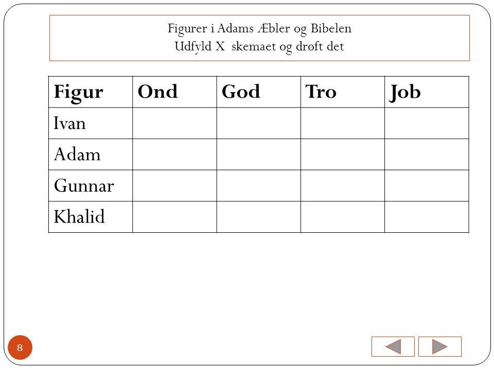 Figurer i Adams Æbler og Bibelen Udfyld X skemaet og drøft det