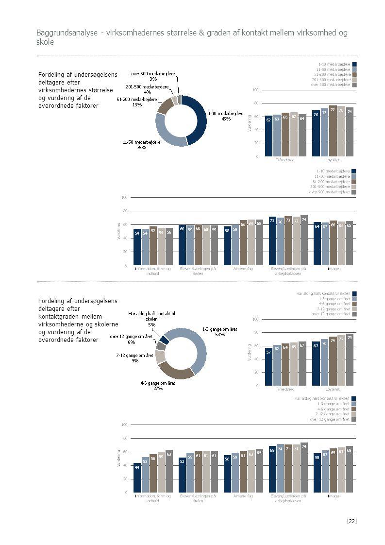 Baggrundsanalyse - virksomhedernes størrelse & graden af kontakt mellem virksomhed og skole