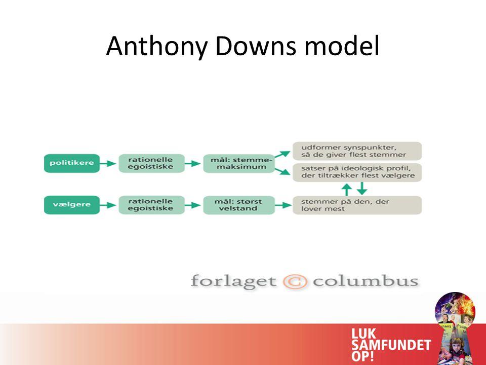 Anthony Downs model