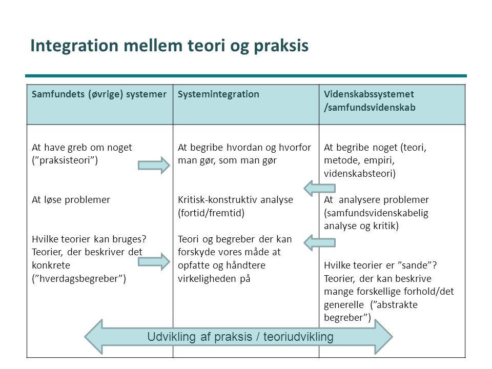 Integration mellem teori og praksis