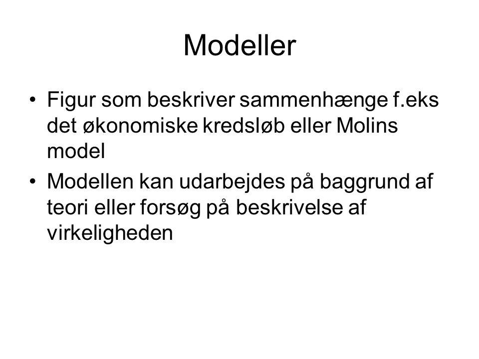 Modeller Figur som beskriver sammenhænge f.eks det økonomiske kredsløb eller Molins model.