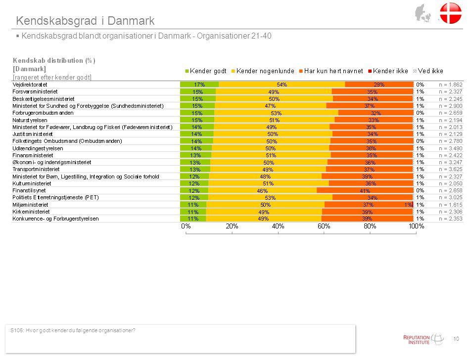 Kendskabsgrad i Danmark