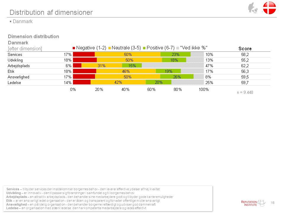 Distribution af dimensioner