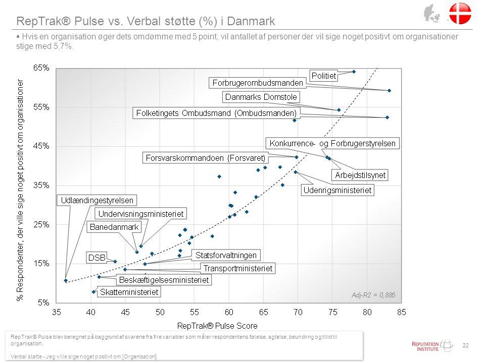 RepTrak® Pulse vs. Verbal støtte (%) i Danmark