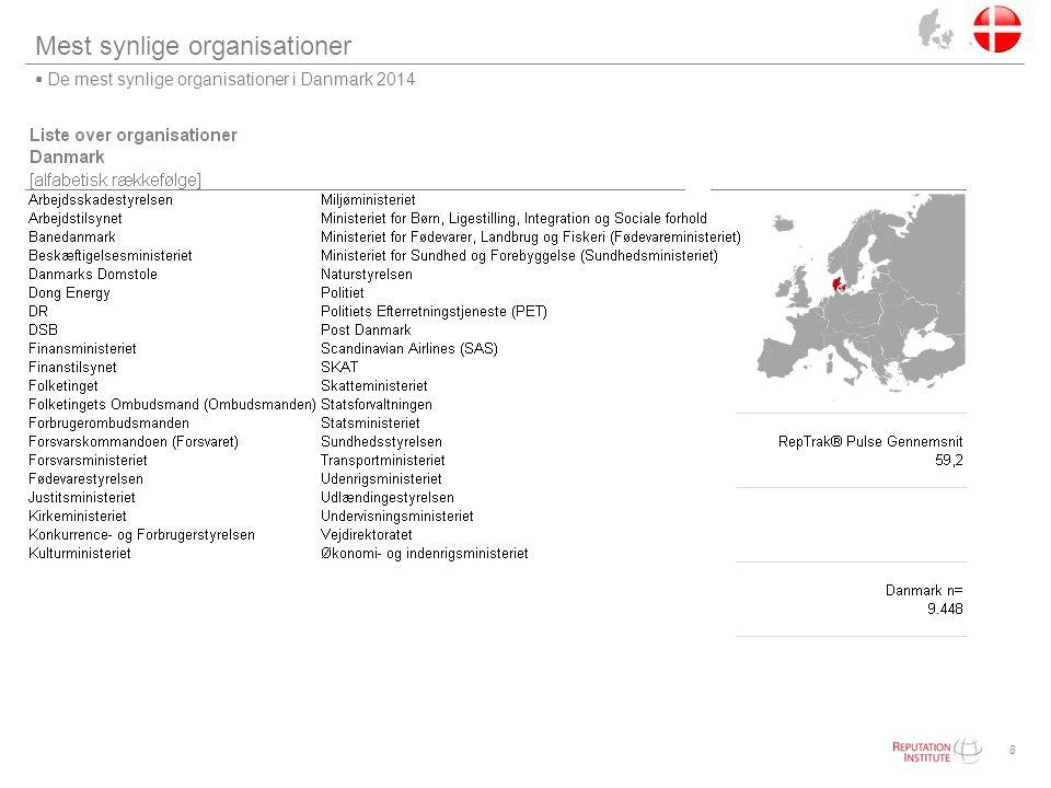 Mest synlige organisationer