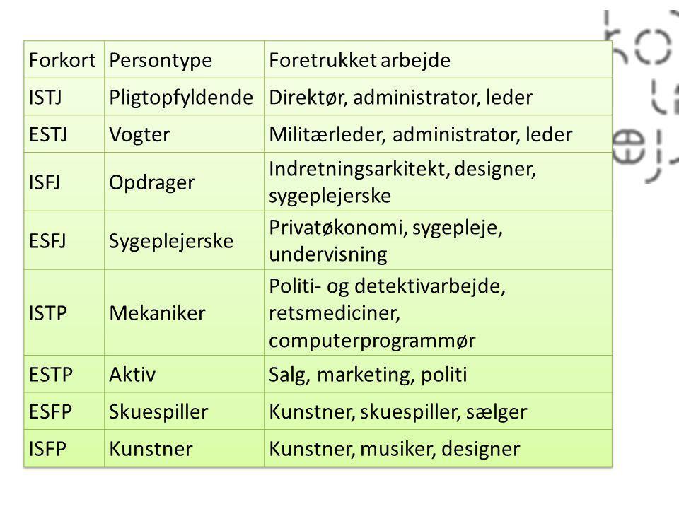16 profiler Forkort Persontype Foretrukket arbejde ISTJ
