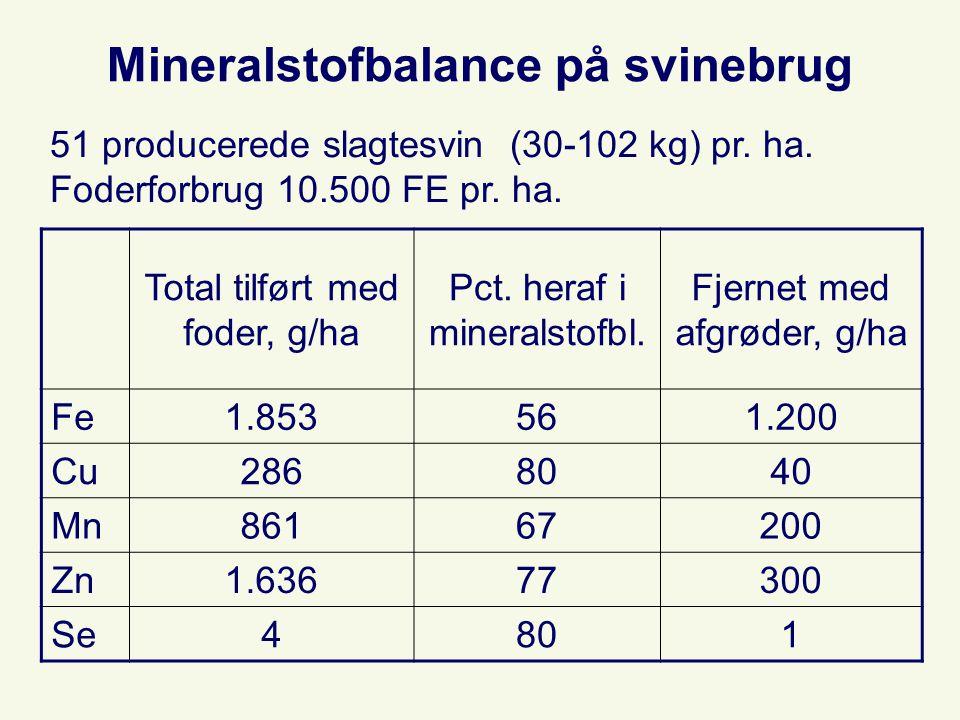 Mineralstofbalance på svinebrug