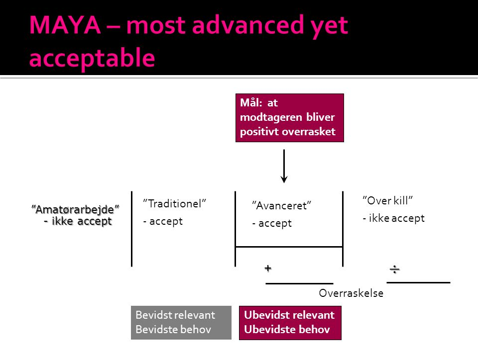 MAYA – most advanced yet acceptable