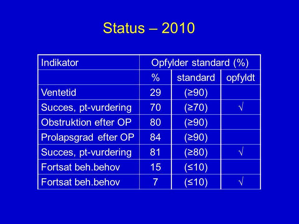 Status – 2010 Indikator Opfylder standard (%) % standard opfyldt