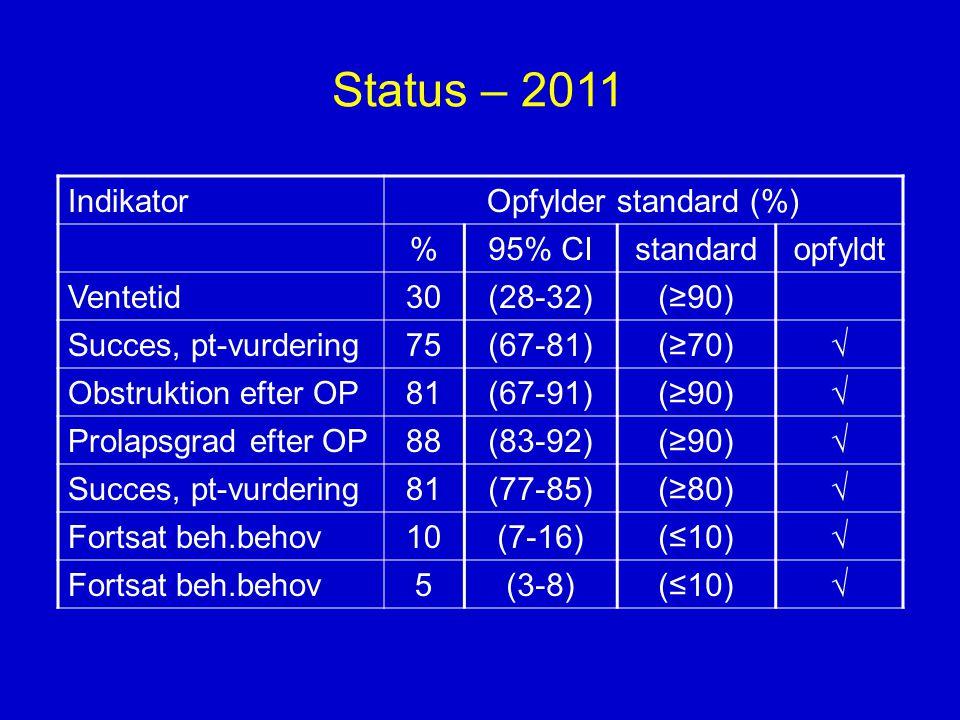 Status – 2011 Indikator Opfylder standard (%) % 95% CI standard