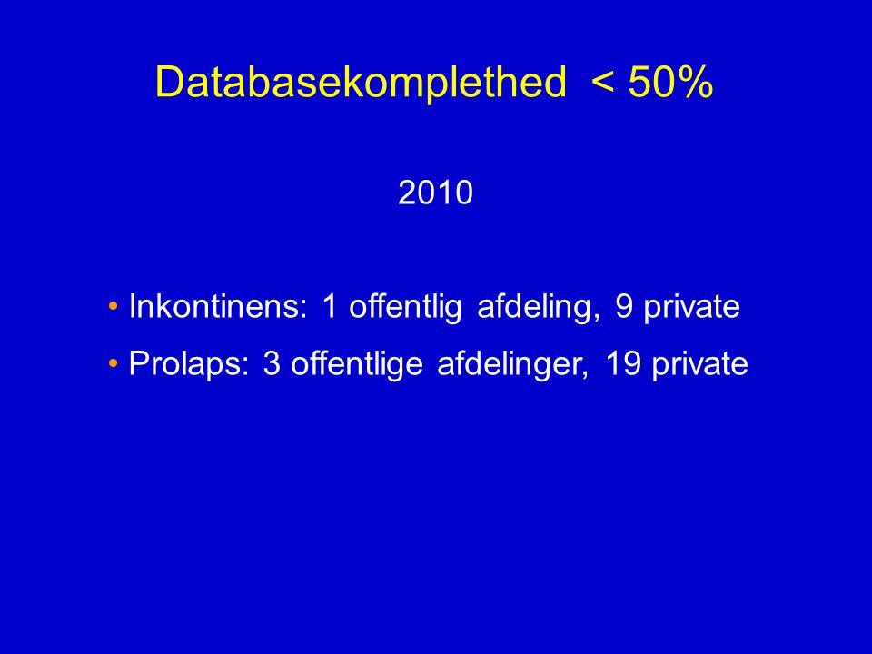 Databasekomplethed < 50%