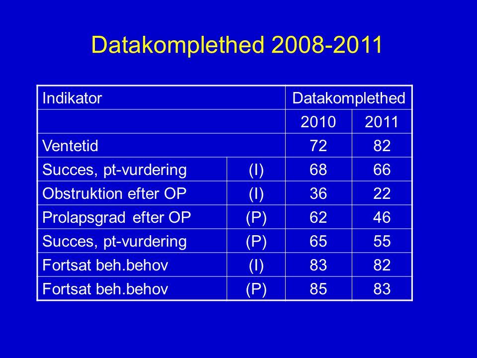 Datakomplethed 2008-2011 Indikator Datakomplethed 2010 2011 Ventetid