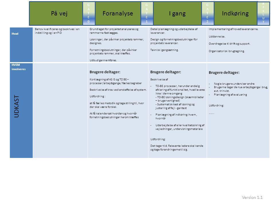 Foranalyse På vej I gang Indkøring UDKAST Version 1.1