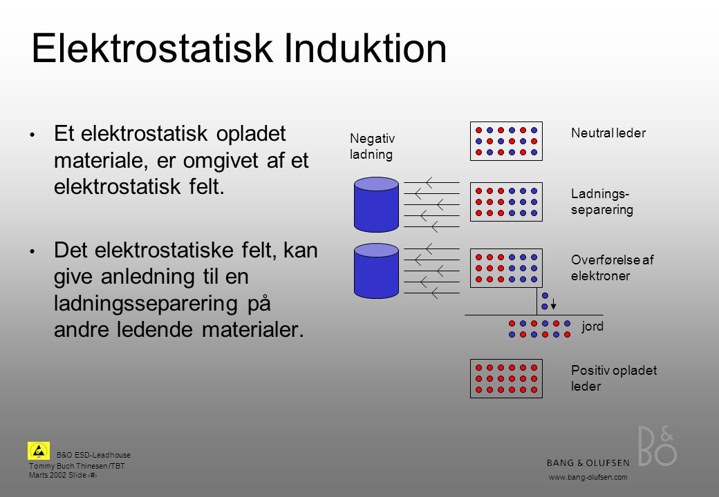 Elektrostatisk Induktion