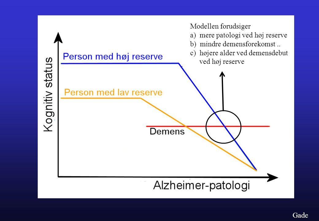Modellen forudsiger a) mere patologi ved høj reserve