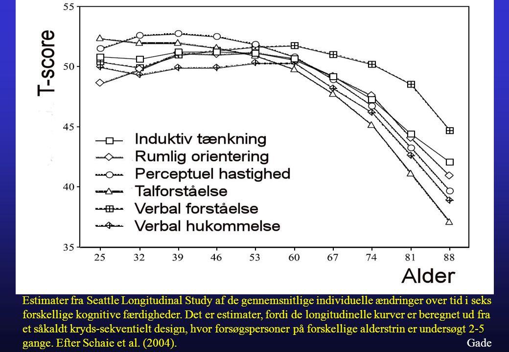 Estimater fra Seattle Longitudinal Study af de gennemsnitlige individuelle ændringer over tid i seks forskellige kognitive færdigheder. Det er estimater, fordi de longitudinelle kurver er beregnet ud fra et såkaldt kryds-sekventielt design, hvor forsøgspersoner på forskellige alderstrin er undersøgt 2-5 gange. Efter Schaie et al. (2004).