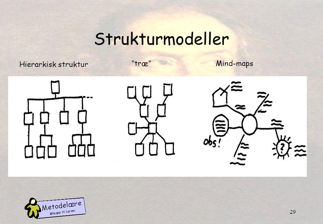 Strukturmodeller Hierarkisk struktur træ Mind-maps