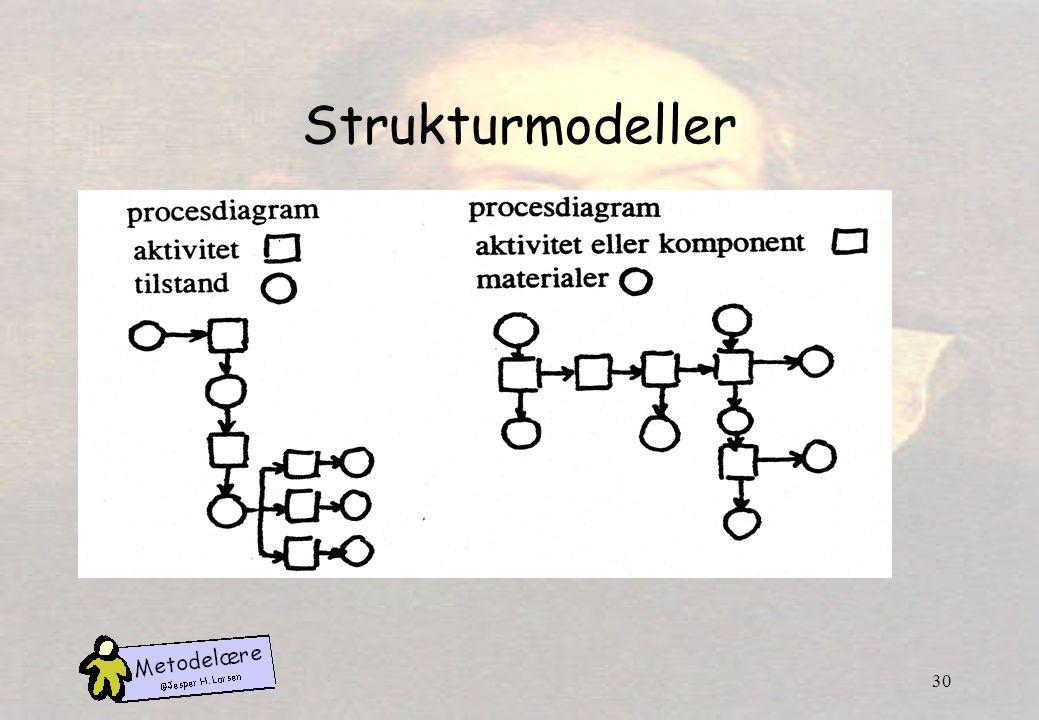 Strukturmodeller