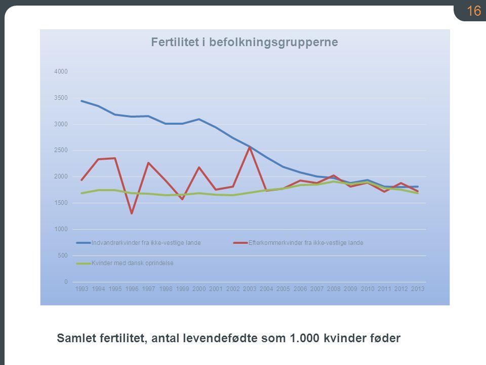 Samlet fertilitet, antal levendefødte som 1.000 kvinder føder
