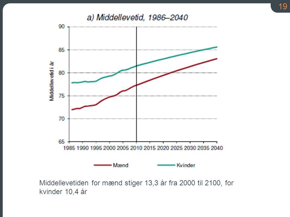 Middellevetiden for mænd stiger 13,3 år fra 2000 til 2100, for