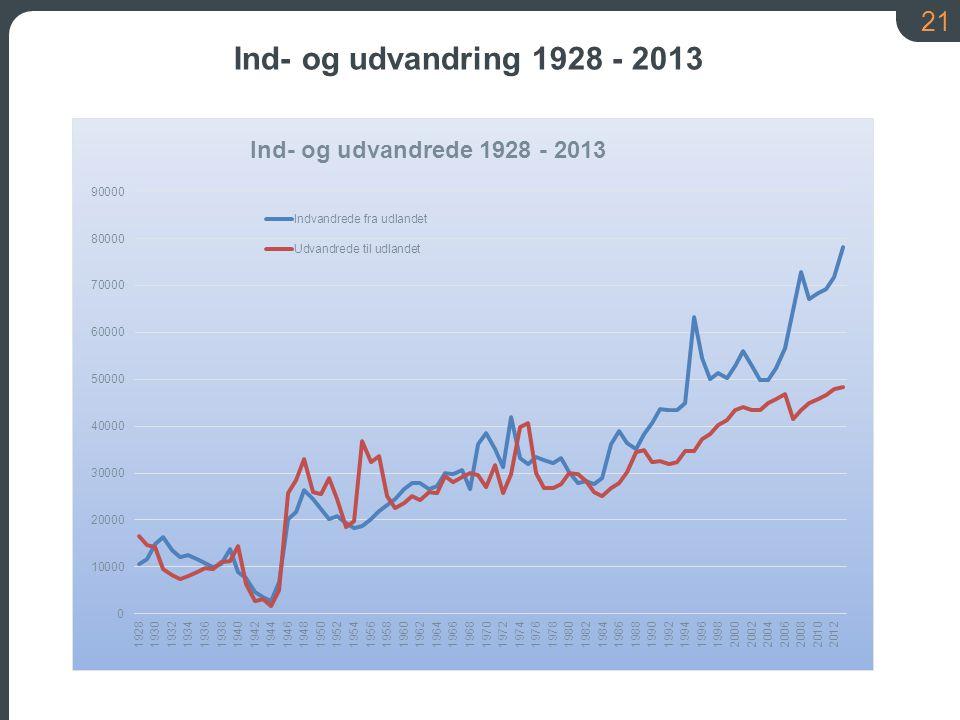 Ind- og udvandring 1928 - 2013