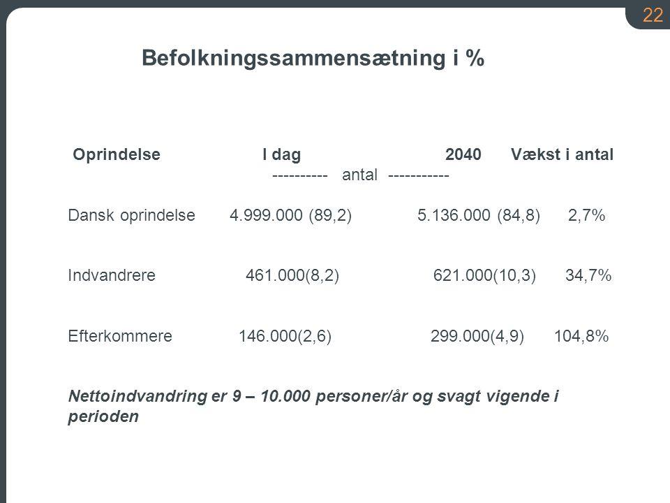 Befolkningssammensætning i %