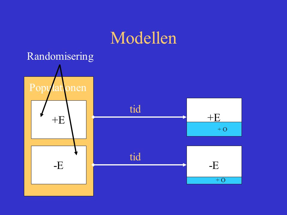 Modellen Randomisering Populationen +E -E tid +E -E + O