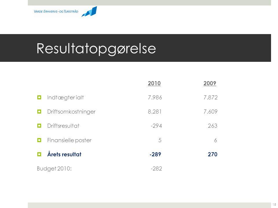 Resultatopgørelse 2010 2009 Indtægter ialt 7.986 7.872