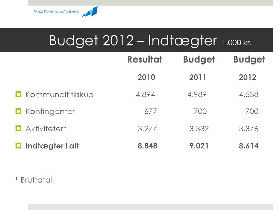 Budget 2012 – Indtægter 1.000 kr. Resultat Budget Budget