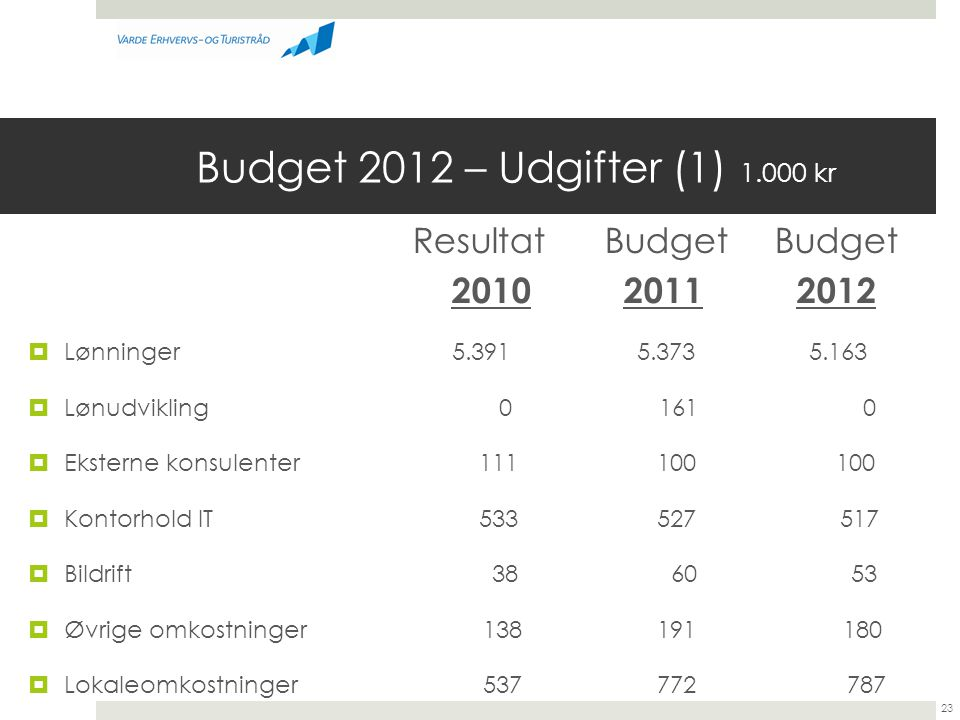 Budget 2012 – Udgifter (1) 1.000 kr Resultat Budget Budget