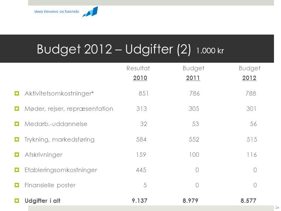 Budget 2012 – Udgifter (2) 1.000 kr Resultat Budget Budget