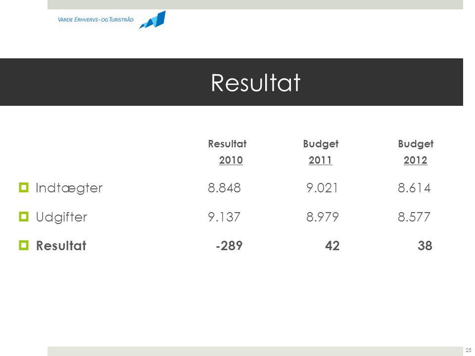 Resultat Indtægter 8.848 9.021 8.614 Udgifter 9.137 8.979 8.577