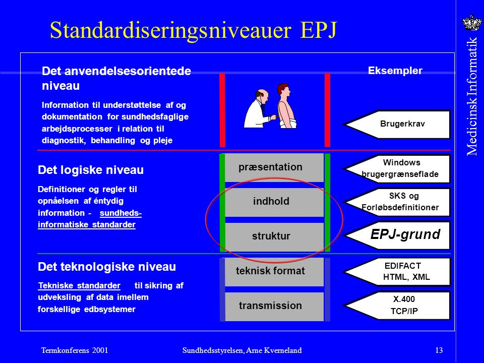 Sundhedsstyrelsen, Arne Kverneland