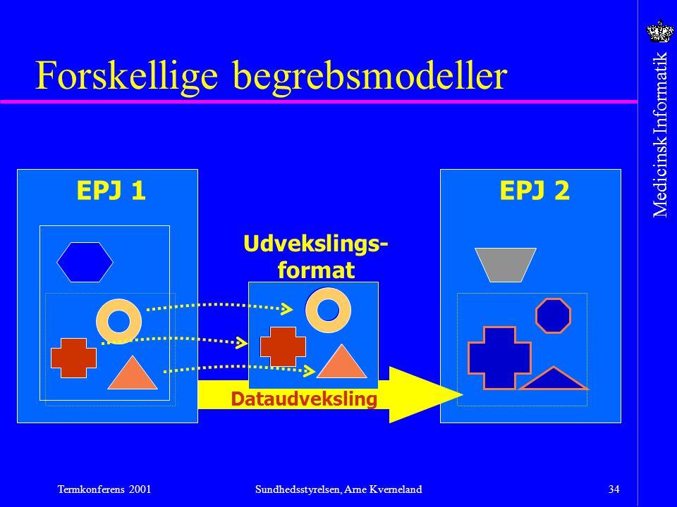 Forskellige begrebsmodeller