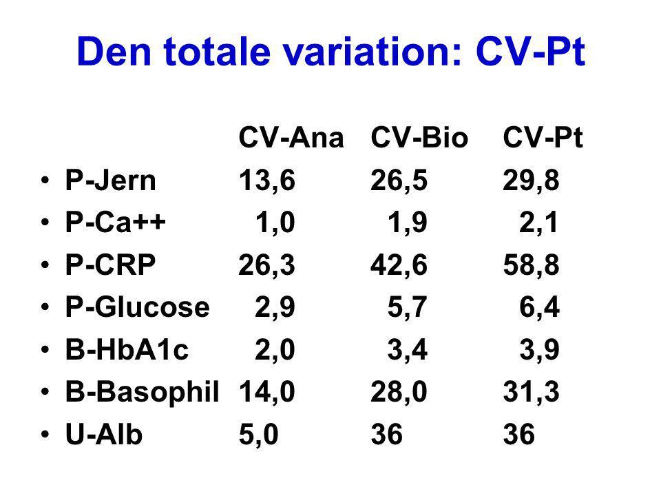 Den totale variation: CV-Pt