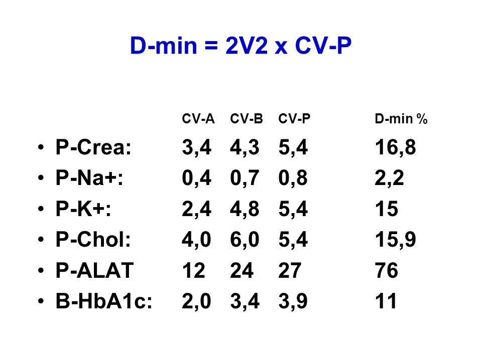 D-min = 2V2 x CV-P CV-A CV-B CV-P D-min % P-Crea: 3,4 4,3 5,4 16,8
