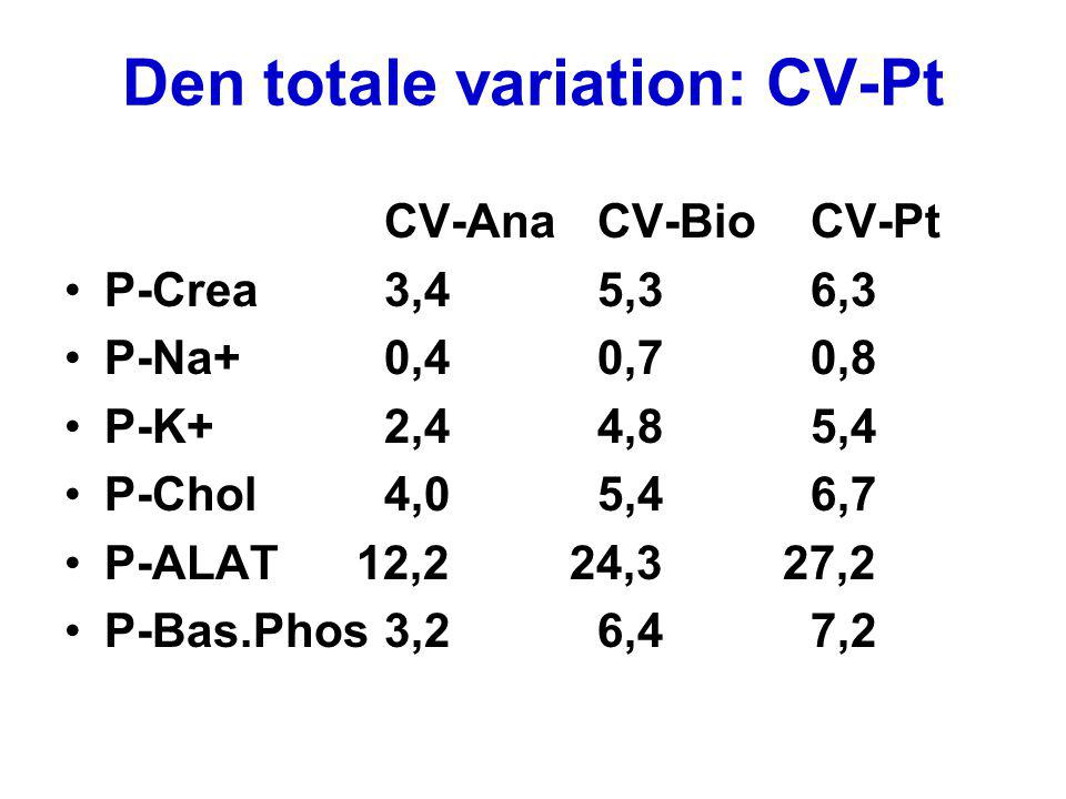 Den totale variation: CV-Pt