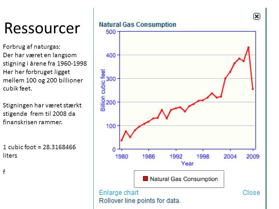 Ressourcer Forbrug af naturgas: