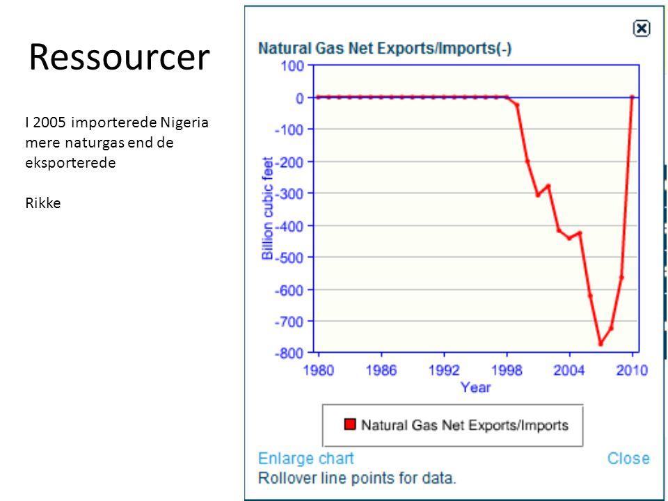 Ressourcer I 2005 importerede Nigeria mere naturgas end de eksporterede Rikke