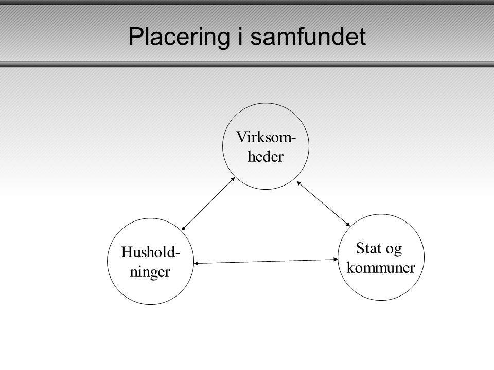 Placering i samfundet Virksom- heder Stat og kommuner Hushold- ninger