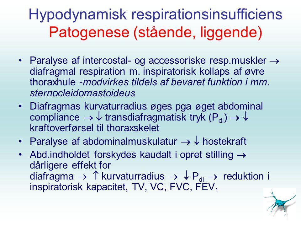 Hypodynamisk respirationsinsufficiens Patogenese (stående, liggende)