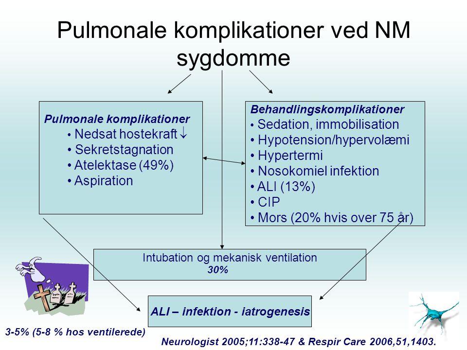 Pulmonale komplikationer ved NM sygdomme