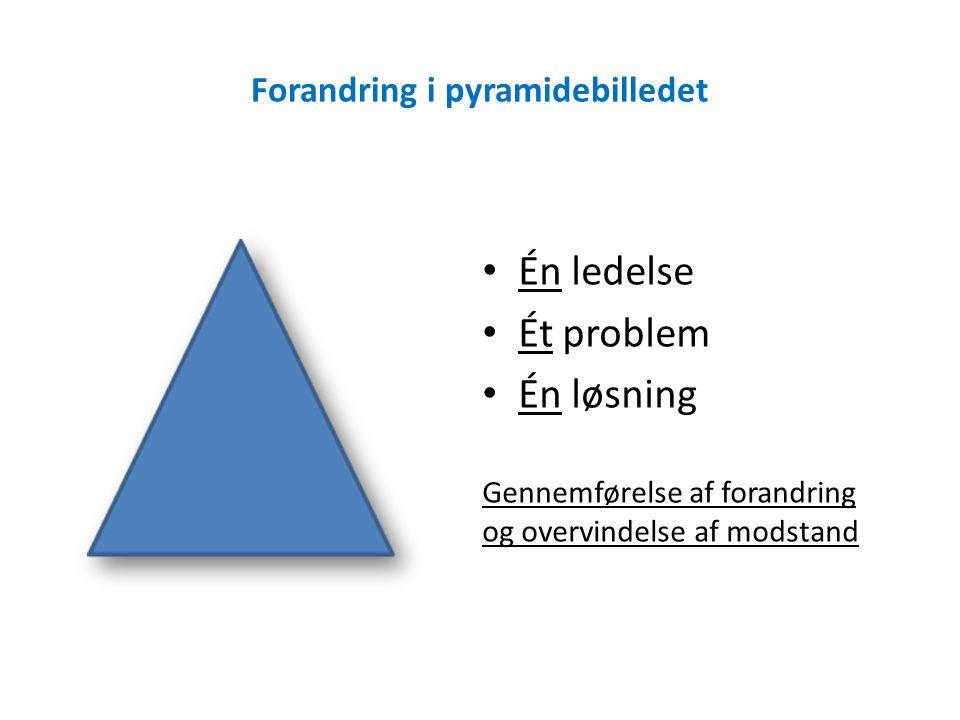 Forandring i pyramidebilledet