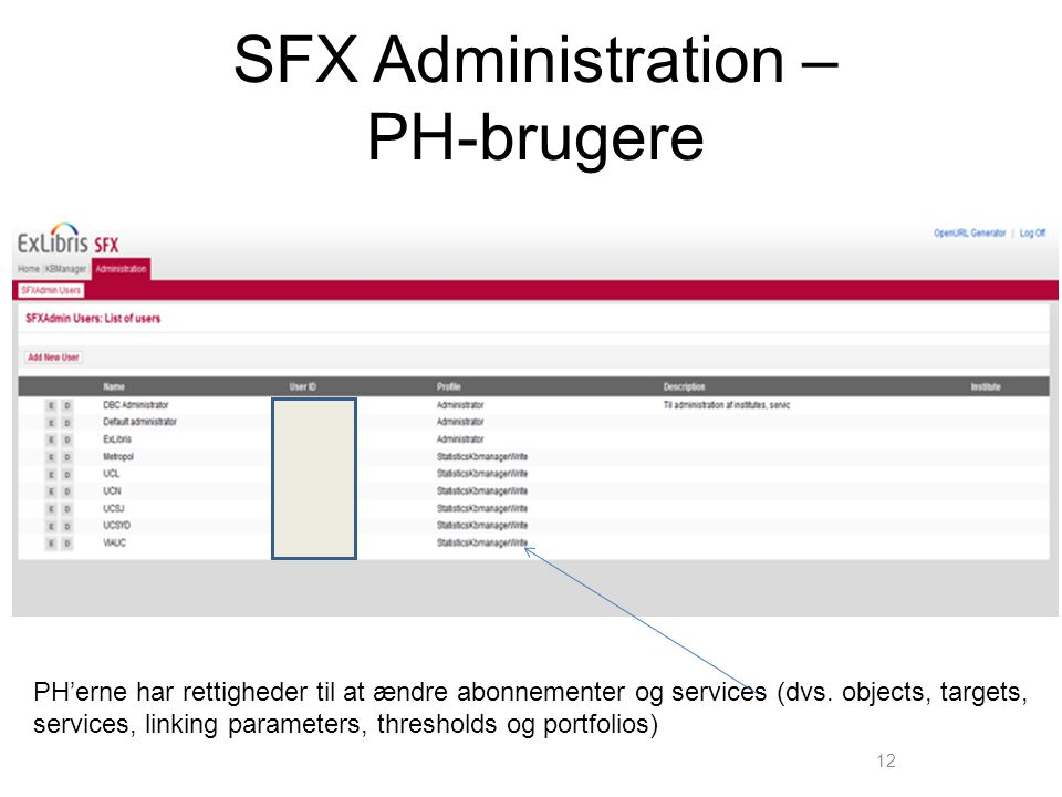 SFX Administration – PH-brugere