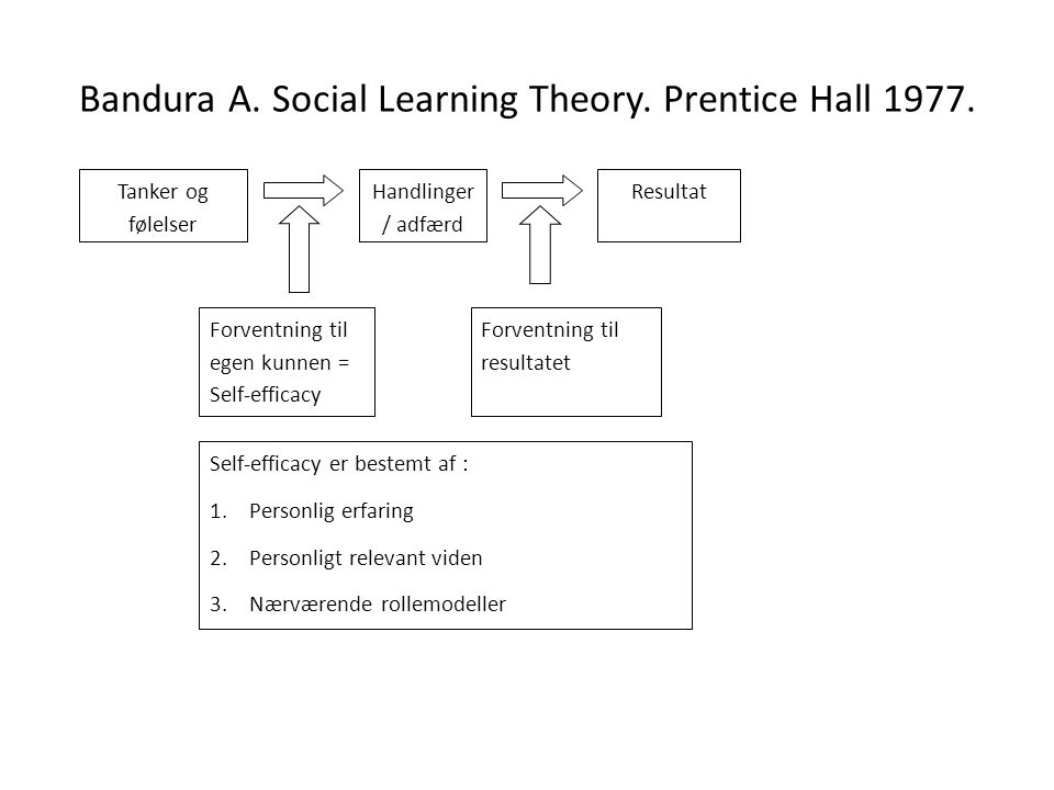 Bandura A. Social Learning Theory. Prentice Hall 1977.