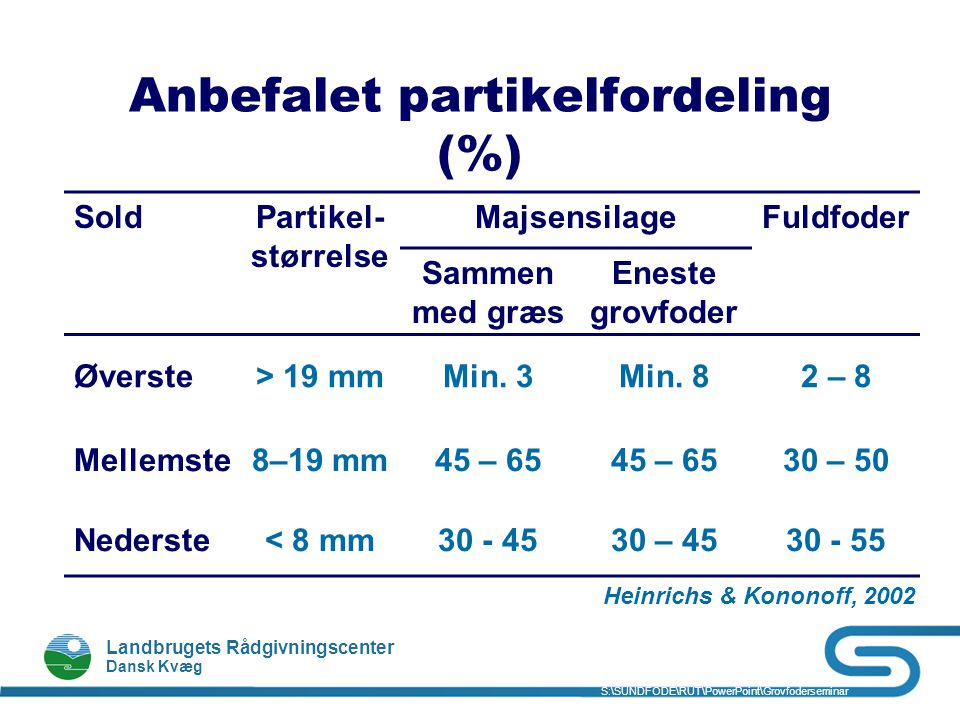 Anbefalet partikelfordeling (%)